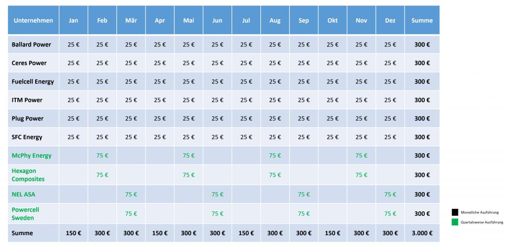 Sparplanintervall für den Wasserstoff Aktien ETF der Marke Eigenbau