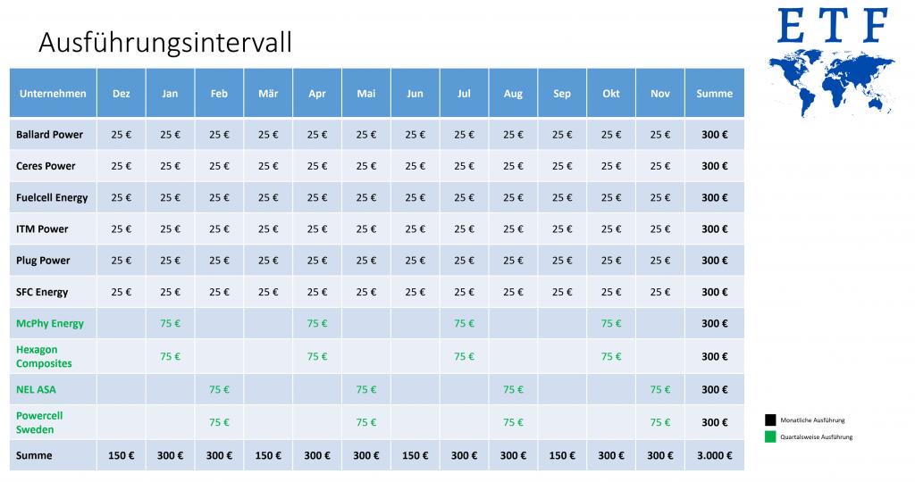 Ausführungsintervalle für unseren Wasserstoff Aktien ETF der Marke Eigenbau