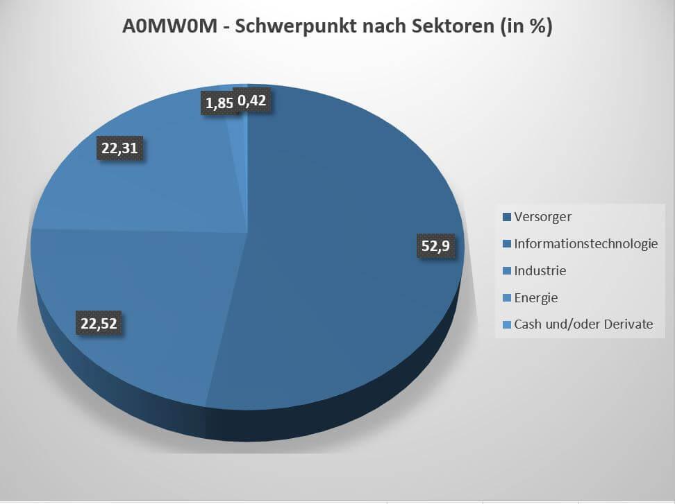 Der A0MW0M ETF investiert in Unternehmen aus den Branchen Versorgung, IT, Industrie und Energie