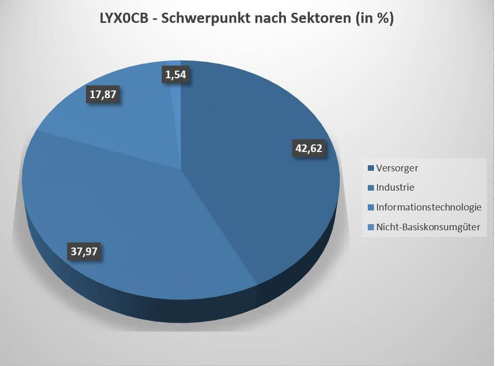 Die Zusammensetzung des Lyxor New Energy ETF nach Sektoren zeigt eine breite Diversifikation.