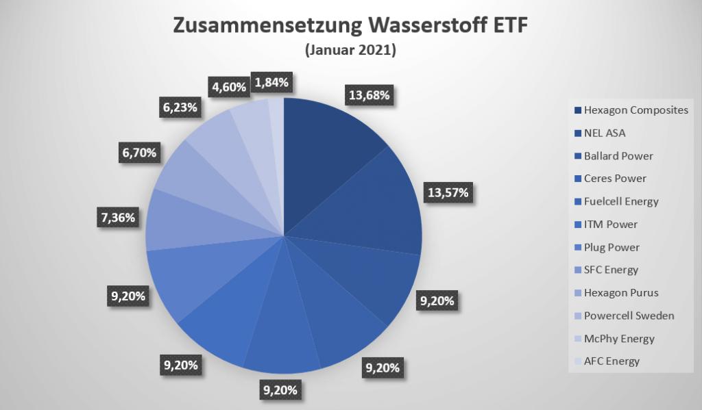 Zusammensetzung des Wasserstoff ETF für den Januar 2021