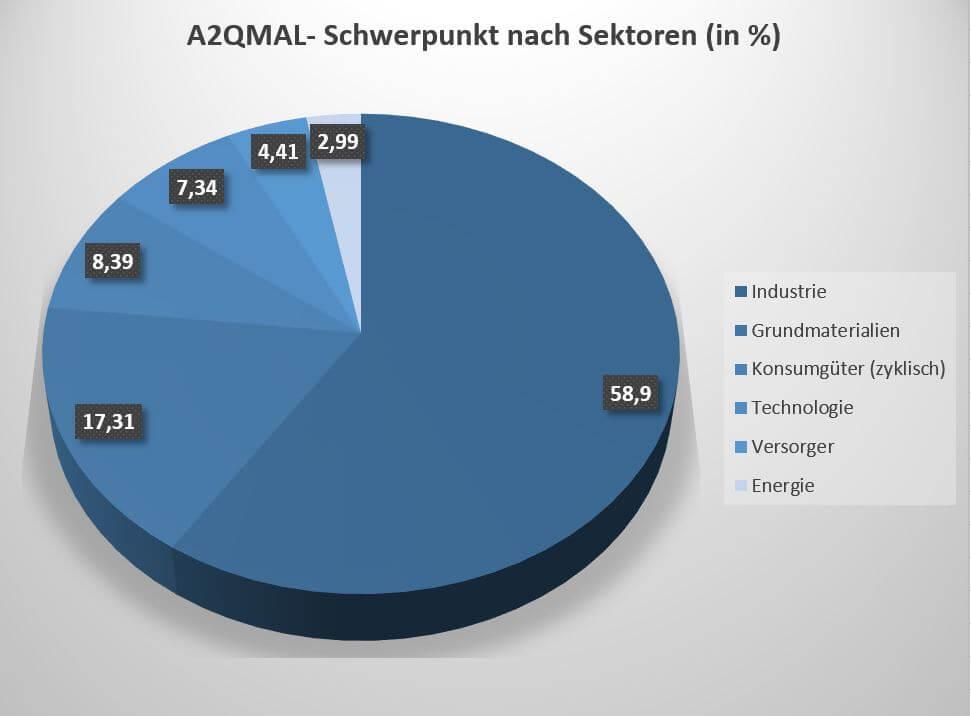 A2QMAL ETF nach Sektoren