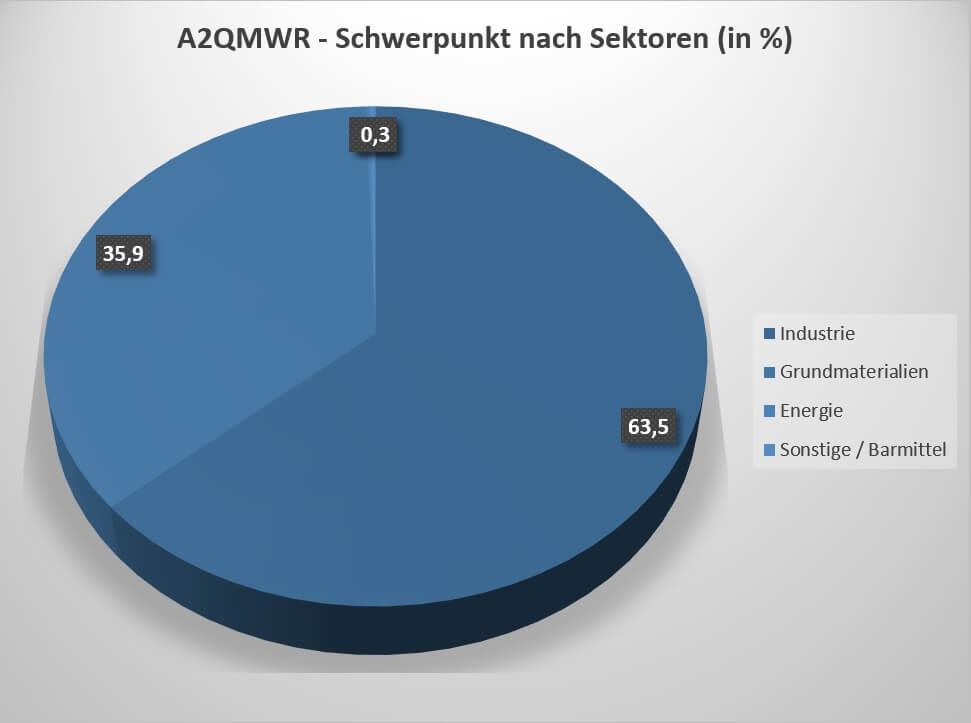 A2QMWR Zusammensetzung nach Sektoren